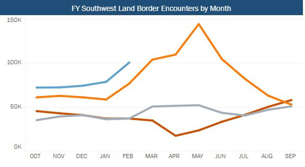 FY Southwest Land Border Encounters by Month