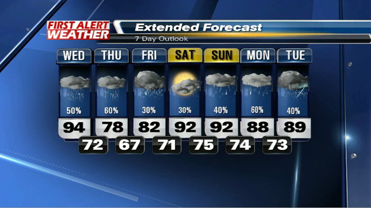 Cold front expected to hit tonight!