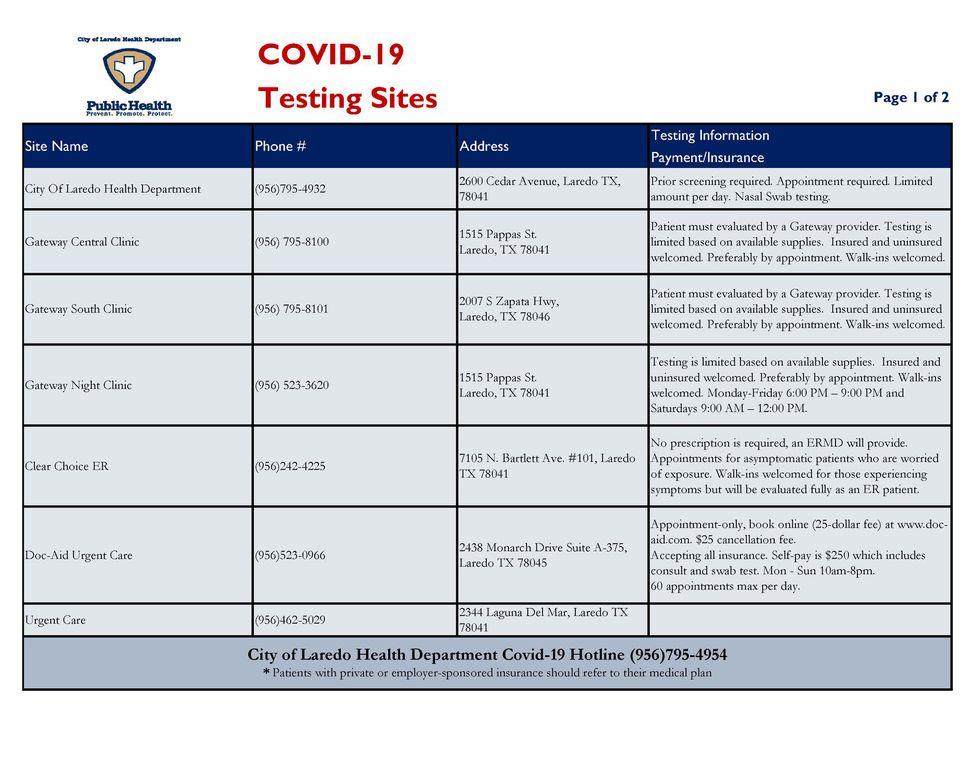 List of COVID-19 testing sites